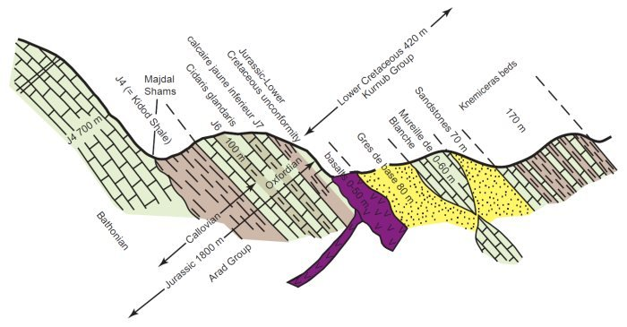 Geology of Israel in the Biblical Framework    The Flood Rocks     Generalized stratigraphic section of the upper Jurassic Arad Group and lower Cretaceous Kurnub Group strata sequence exposed in the southeastern slope of