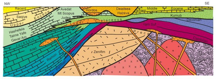 A Generalized Stratigraphic Chart Showing The Succession Of Rock Units Their Names And Geologic Ages Across Israel From South Right To North Left