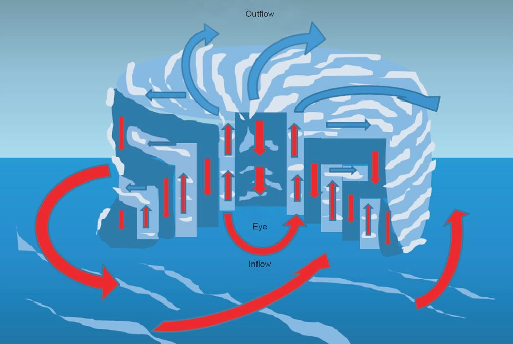 Circulation in and around a hurricane or tropical cyclone