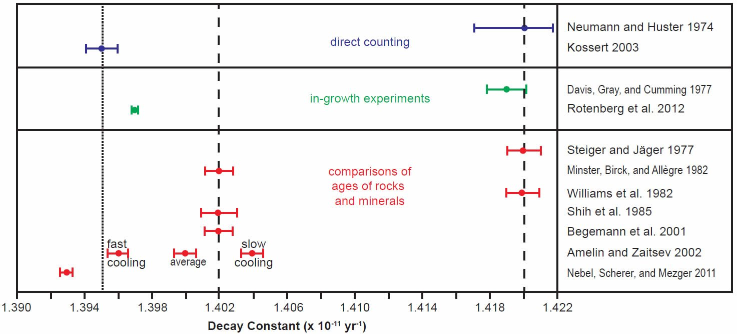 determination of the radioisotope decay constants and half lives