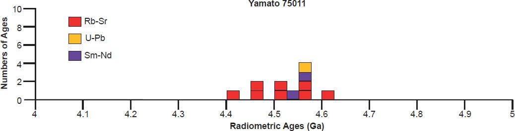 Yamato 75011