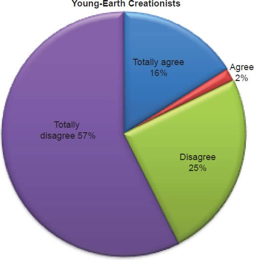 Chart 14: Young-Earth Creationists