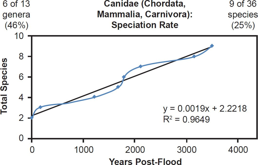 Mitochondrial DNA Clocks Imply Linear Speciation Rates Within �Ki ...