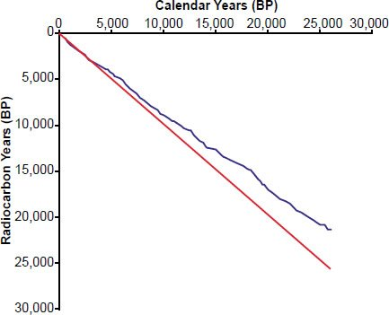 Radiocarbon dating calibration curve