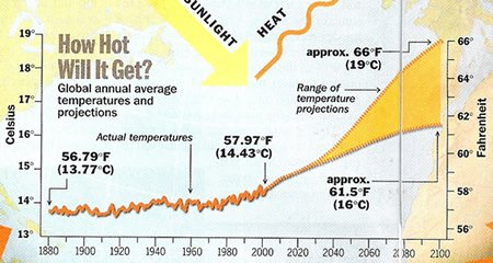 Global warming models predict that temperatures will increase to between 16 and 19°C by the year 2100.