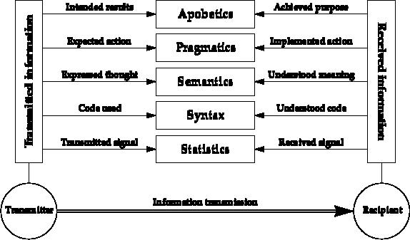 Information Transmission