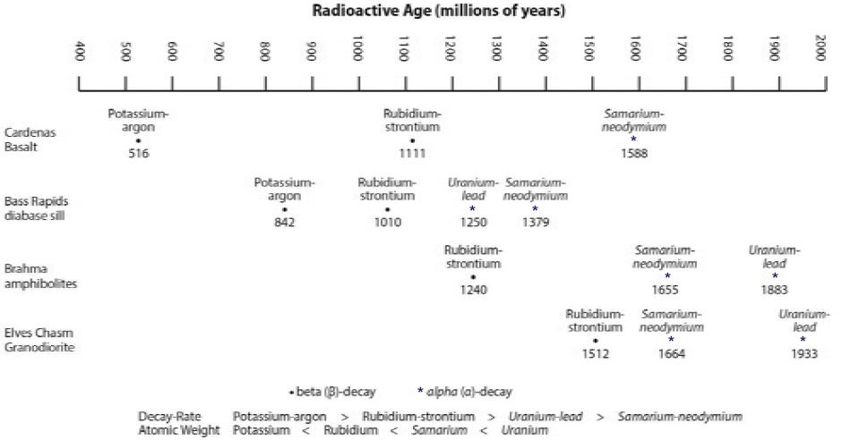 most accurate dating method In this paper we'll see that radiometric dating is not an accurate way to determine radiometric dating methods used today to determine the age of rocks.