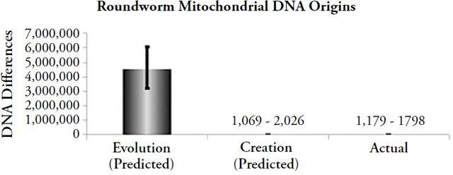 Genetics Confirms the Recent, Supernatural Creation of Adam