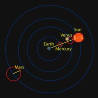 The geocentric model of the solar system