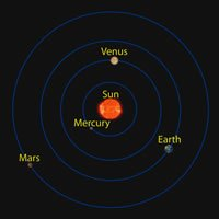 The helioecentric model of the solar system
