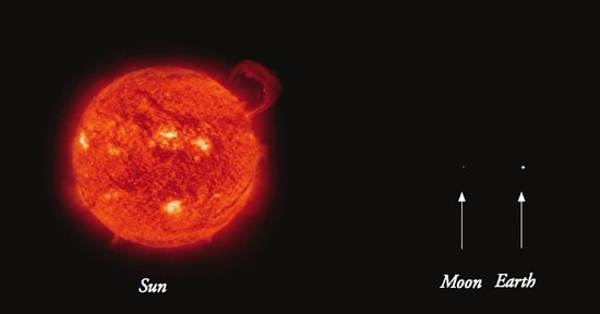 The relative size of the sun, moon, and Earth.