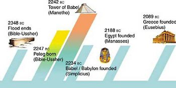 Time chart from the Flood to the foundation of Babylon, Egypt and Greece