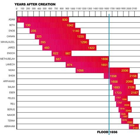 Biblical ancestor chart