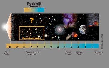 Redshift Desert