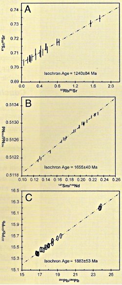 Ar radiometric dating rocks 3