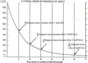 graph for age of moon