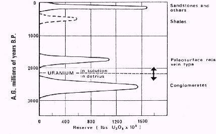 Uranium deposits