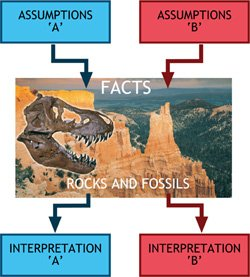Interpretation of Rock Layers