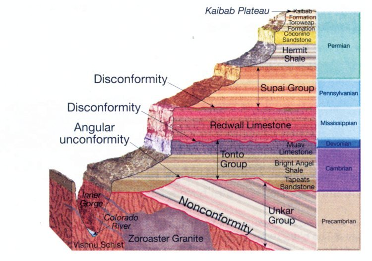 How Do Geologists Use Provisional on Hookup Of Surprise Layers