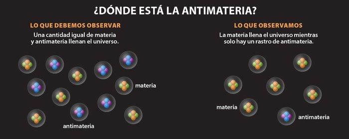 ¿Dónde está la antimateria?
