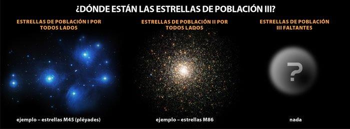 Estrellas de población III faltantes
