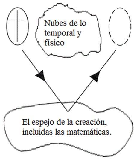 El proceso de contemplación es representado a continuación