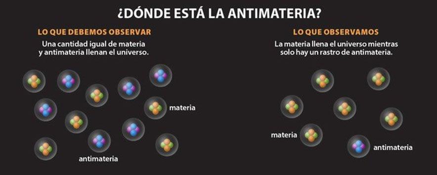 Donde está a antimatéria?