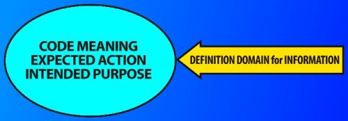 Code Meaning Expected Action Intended Purpose