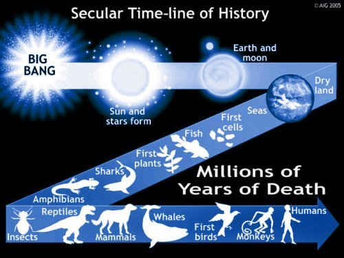 Secular Time-line of History