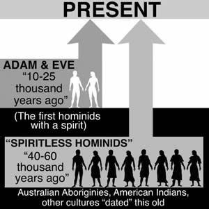 Spiritless Hominids