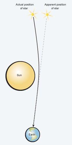 Relativity Confirmed
