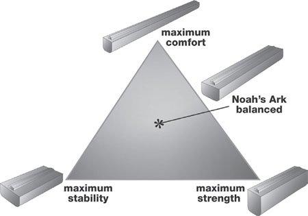 Balanced Design