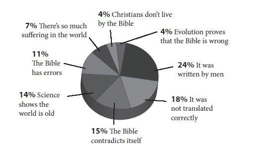 Bible Accuracy Survey