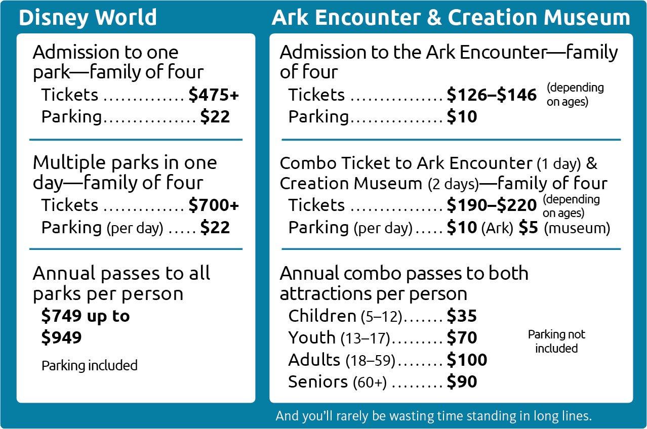 Comparison of Ticket Prices to Disney