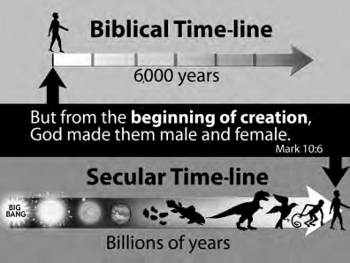 Timeline showing humans created at the beginning versus coming after end of billions of years