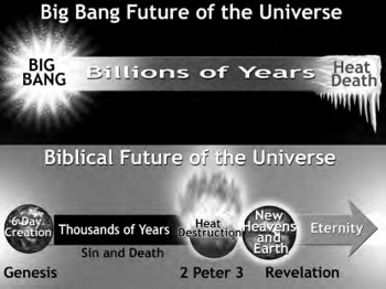 Timeline for the big bang future of the universe versus timeline for the Biblical future of the universe