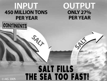 "Illustration showing 450 million tons of salt per year entering the oceans and only 27% per year leaving, with words stating, ""Salt fills the sea too fast!"""