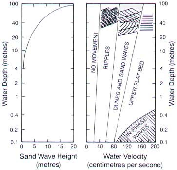 Water depth versus sand-wave height
