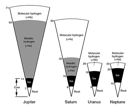 Internal structures of the four jovian planets