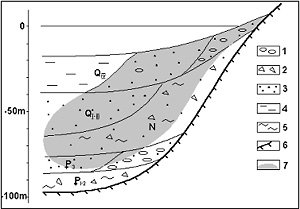 Diagrammatic section through the coastal submarine deposits near Val'cumey point.
