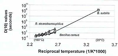 Arrhenius plot of bacterial life decay