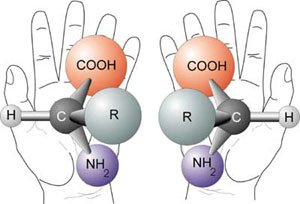 Diagram of chirality