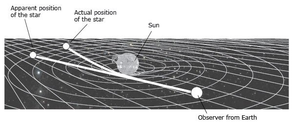 Illustration showing the sun and its gravity, an observer from Earth, and different apparent and actual positions of a star