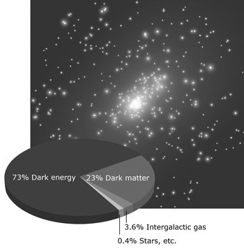 Photograph of stars behind a pie chart indicating 73% dark energy, 23% dark matter, 3.6% intergalactic gas, and 0.4% stars, etc.