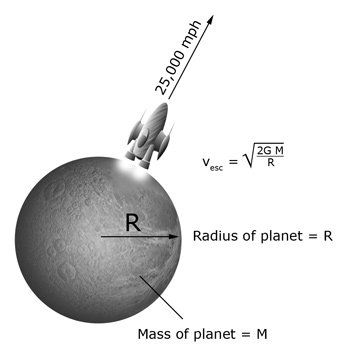 Illustration of a spaceship taking off from a planet, with text indicating the mass and radius of the planet, the ship's escape velocity, and the mathematical formula for determining that velocity