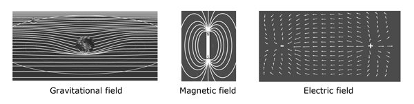 Illustrations of three fields: gravitational, magnetic, and electric