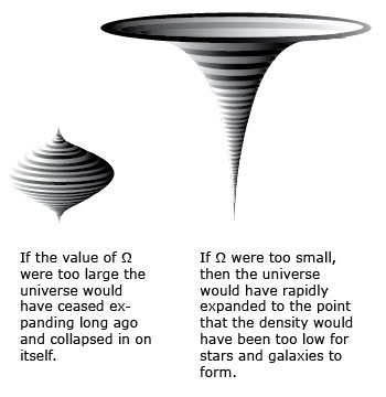 "Illustration of a top-like shape and a funnel-like shape with text: ""If the value of Ω were too large the universe would have ceased expanding long ago and collapsed in on itself. If Ω were too small, then the universe would have rapidly expanded to the point that the density would have been too low for stars and galaxies to form."""
