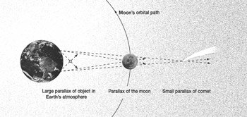 The Earth, the moon, and a comet, with lines and labels indicating the large parallax of an object in Earth's atmosphere, the parallax of the moon, the moon's orbital path, and the small parallax of the comet.