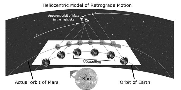 Diagram: Heliocentric Model of Retrograde Motion
