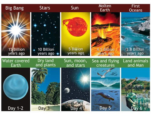 Days vs. Millions of Years